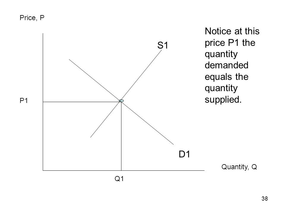 Price, P Notice at this price P1 the quantity demanded equals the quantity supplied. S1. P1. D1.