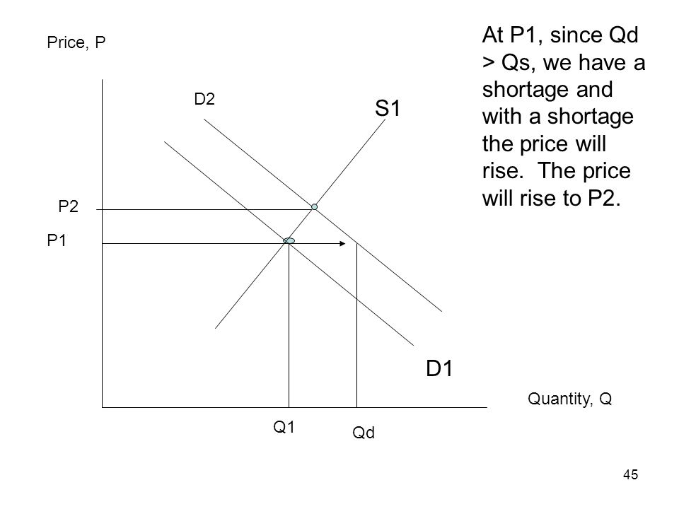At P1, since Qd > Qs, we have a shortage and with a shortage the price will rise. The price will rise to P2.