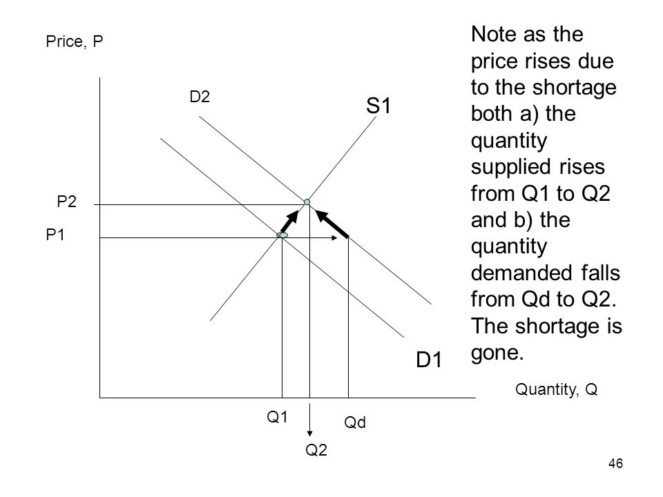 Note as the price rises due to the shortage both a) the quantity supplied rises from Q1 to Q2 and b) the quantity demanded falls from Qd to Q2. The shortage is gone.