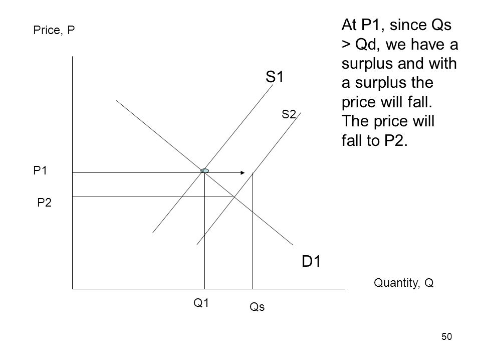 At P1, since Qs > Qd, we have a surplus and with a surplus the price will fall. The price will fall to P2.