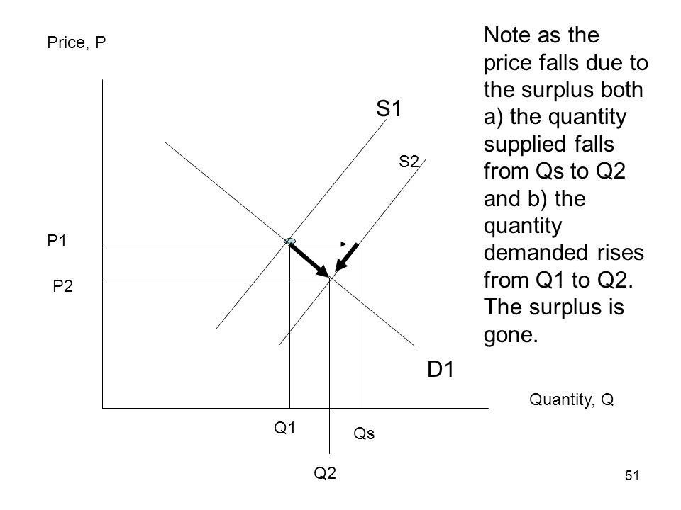 Note as the price falls due to the surplus both a) the quantity supplied falls from Qs to Q2 and b) the quantity demanded rises from Q1 to Q2. The surplus is gone.