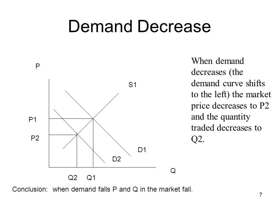 Demand Decrease When demand decreases (the demand curve shifts to the left) the market price decreases to P2 and the quantity traded decreases to Q2.