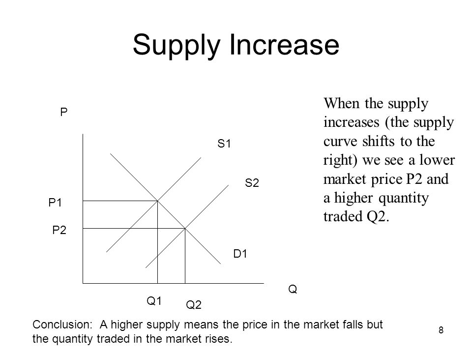 Supply Increase When the supply increases (the supply curve shifts to the right) we see a lower market price P2 and a higher quantity traded Q2.
