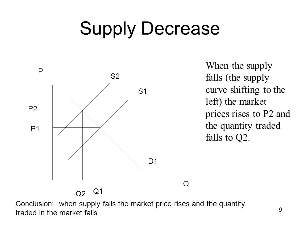 Supply Decrease When the supply falls (the supply curve shifting to the left) the market prices rises to P2 and the quantity traded falls to Q2.