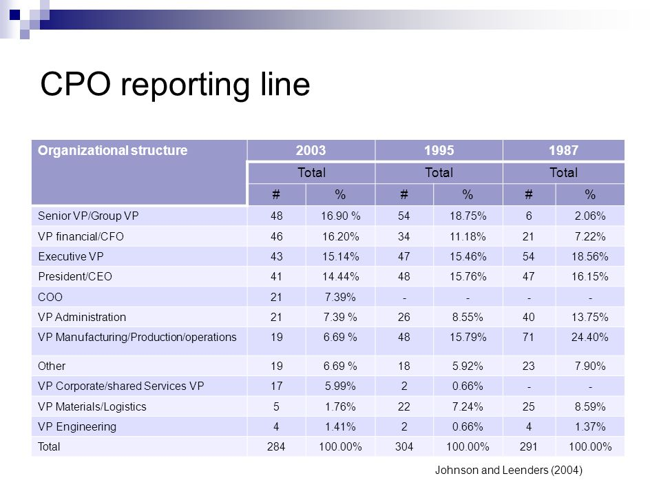 CPO reporting line Organizational structure 2003 1995 1987 Total # %