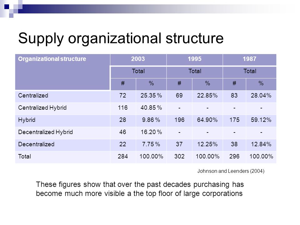 Supply organizational structure