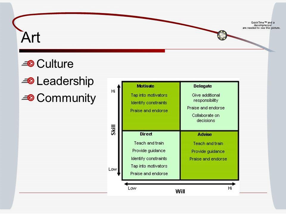 Art Culture Leadership Community