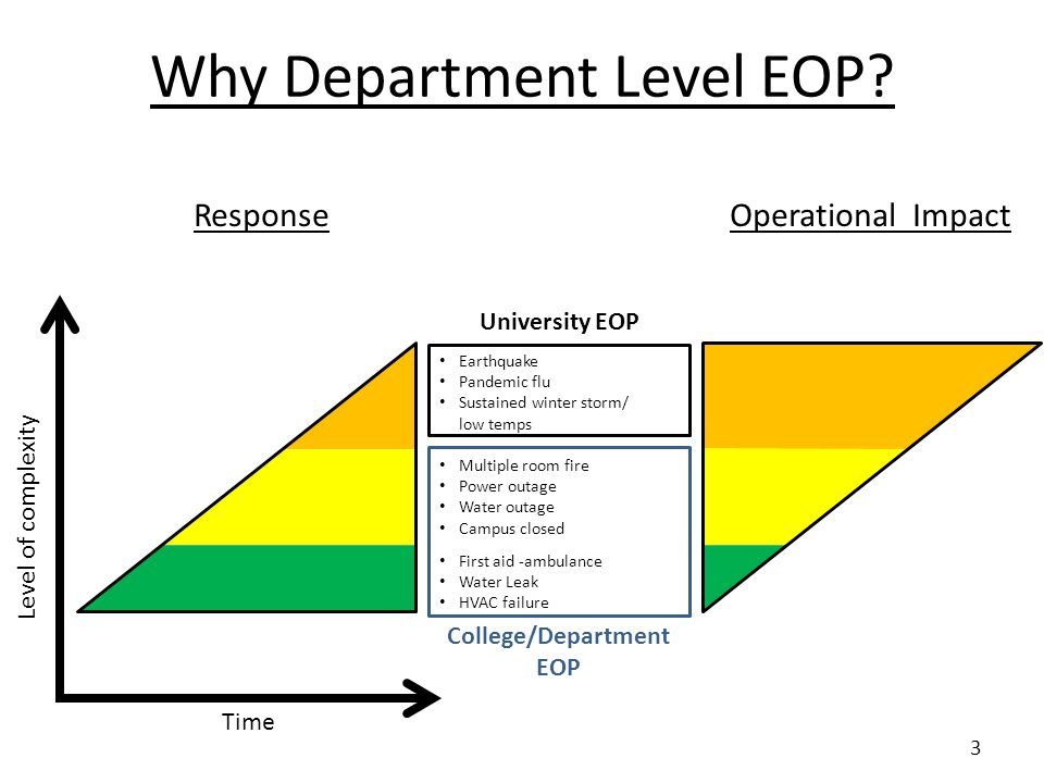 Why Department Level EOP