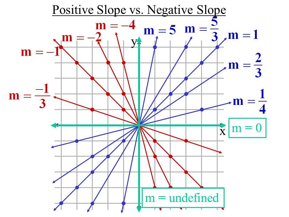 Positive Slope vs. Negative Slope