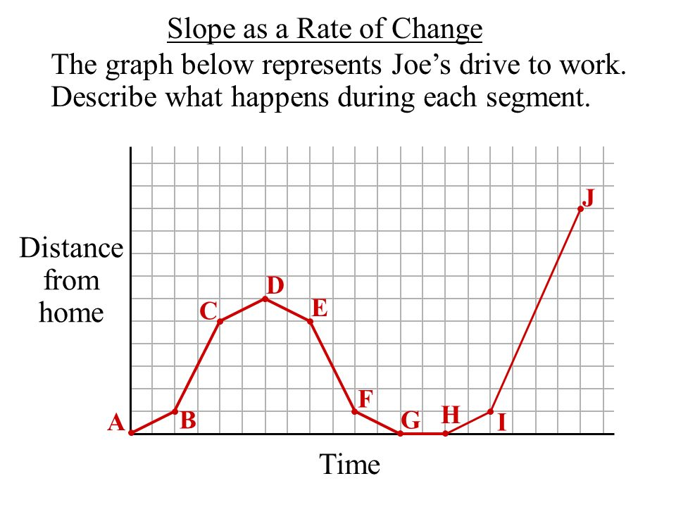 Slope as a Rate of Change