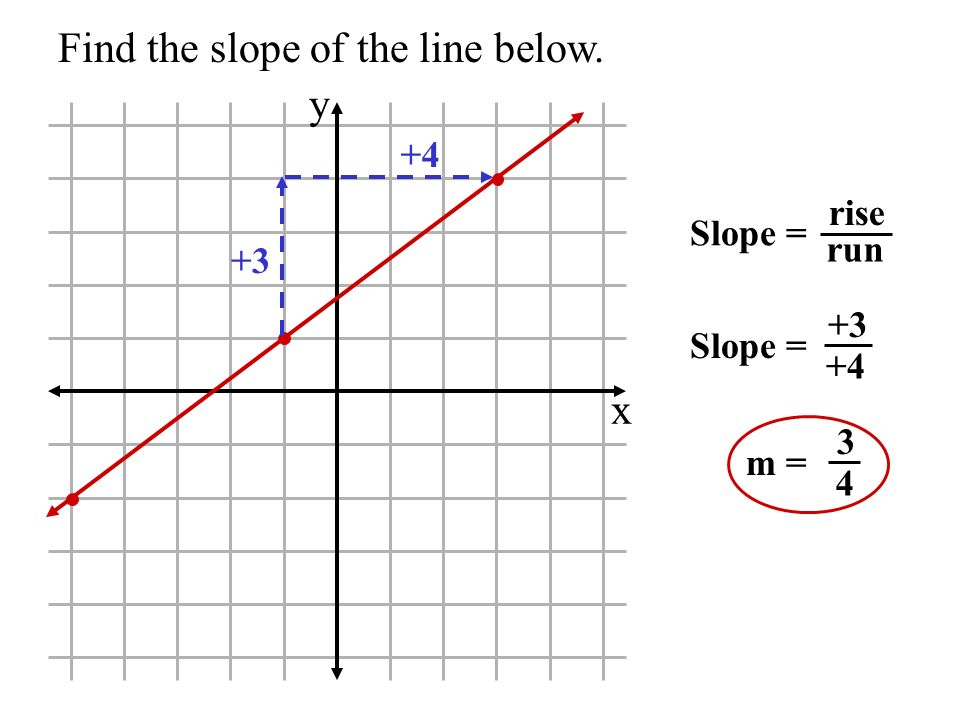 Find the slope of the line below.