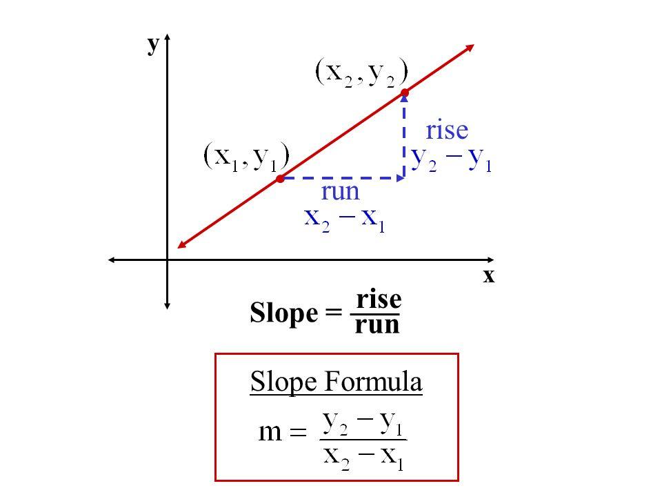 y rise run x Slope = rise run Slope Formula