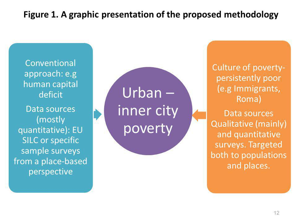 Figure 1. A graphic presentation of the proposed methodology