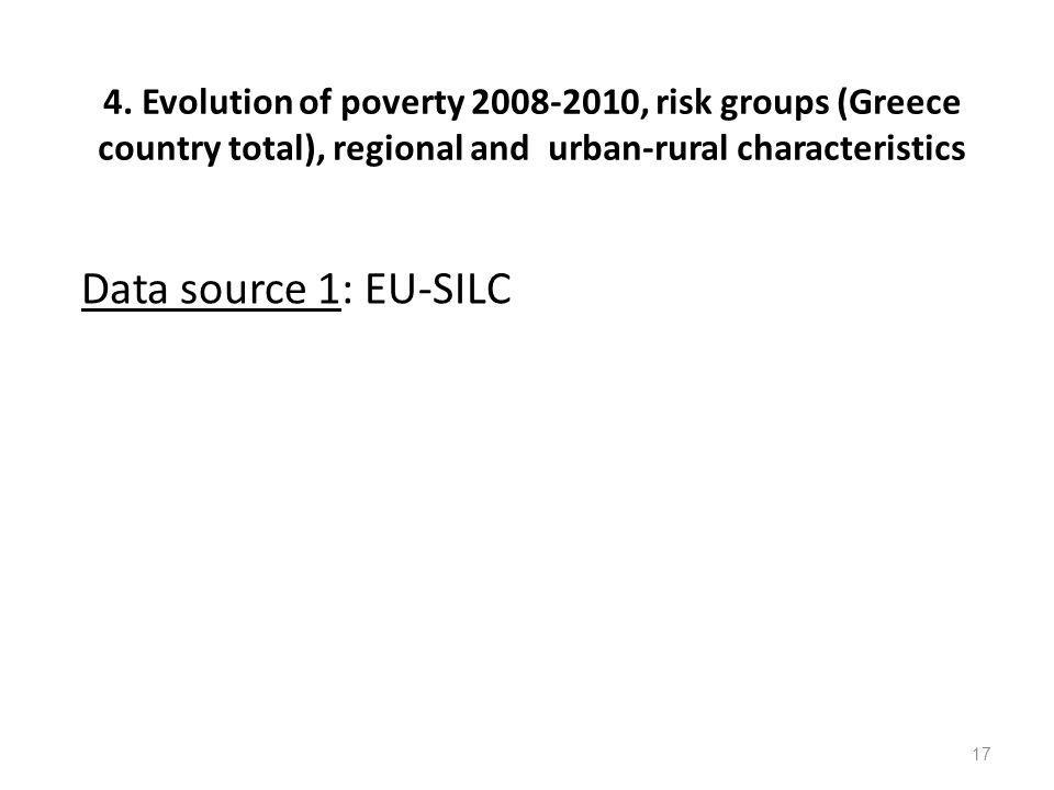 4. Evolution of poverty 2008-2010, risk groups (Greece country total), regional and urban-rural characteristics
