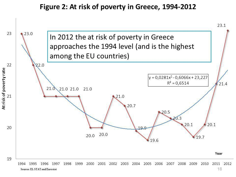 Figure 2: At risk of poverty in Greece, 1994-2012