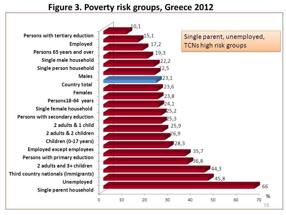 Figure 3. Poverty risk groups, Greece 2012