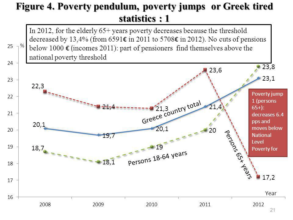 Figure 4. Poverty pendulum, poverty jumps or Greek tired statistics : 1