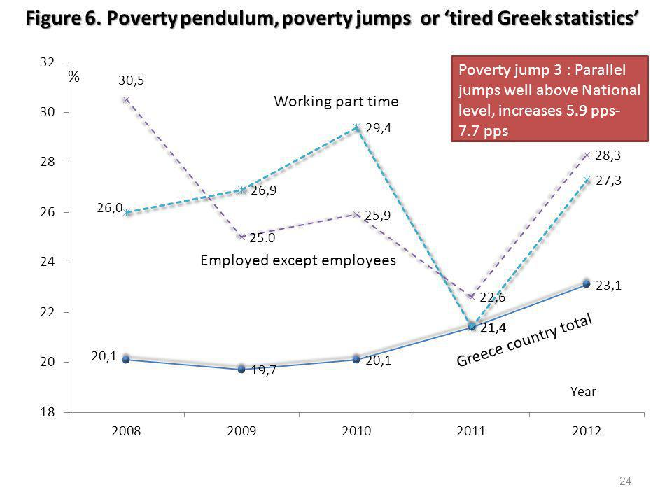 Figure 6. Poverty pendulum, poverty jumps or 'tired Greek statistics'