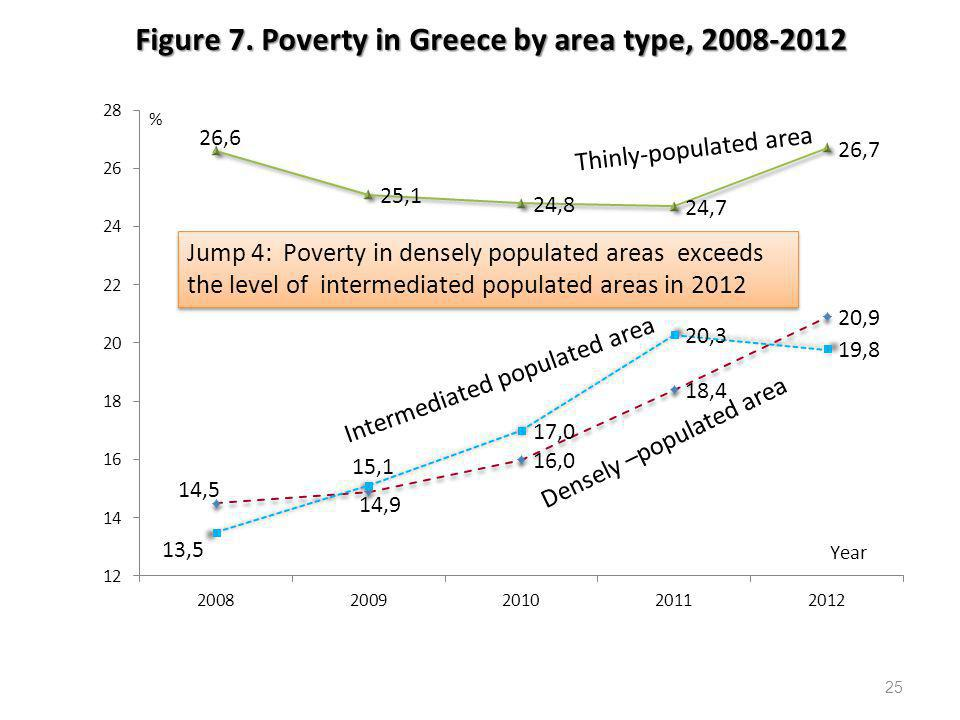Figure 7. Poverty in Greece by area type, 2008-2012