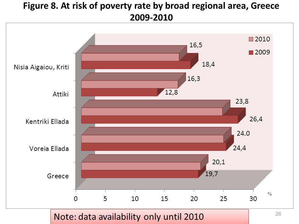 Figure 8. At risk of poverty rate by broad regional area, Greece 2009-2010