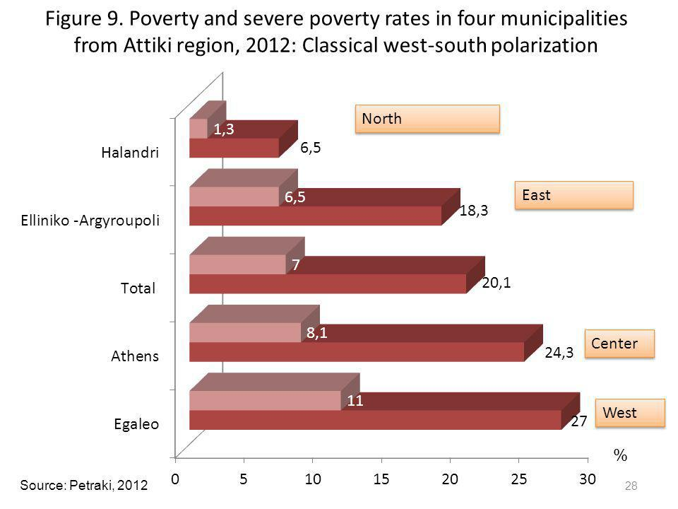 Figure 9. Poverty and severe poverty rates in four municipalities from Attiki region, 2012: Classical west-south polarization
