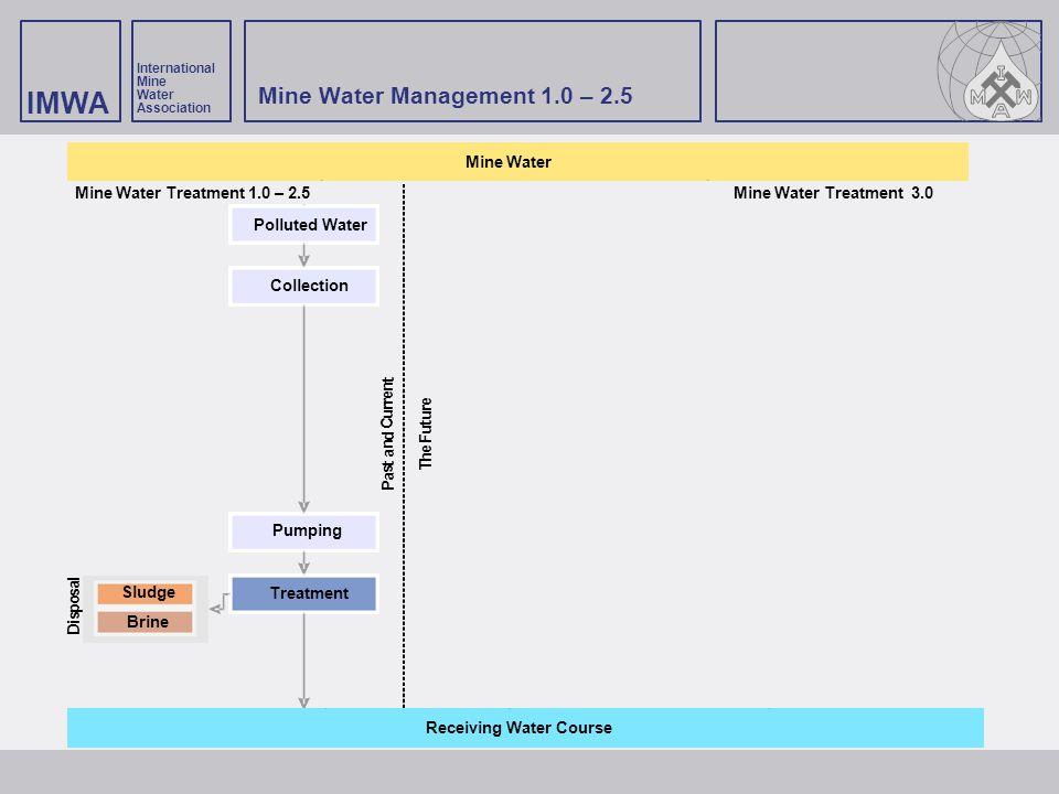 Mine Water Management 1.0 – 2.5