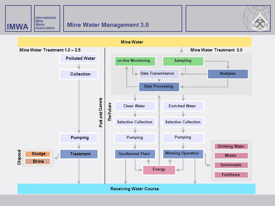 Mine Water Management 3.0 Mine Water Receiving Water Course P a s t n