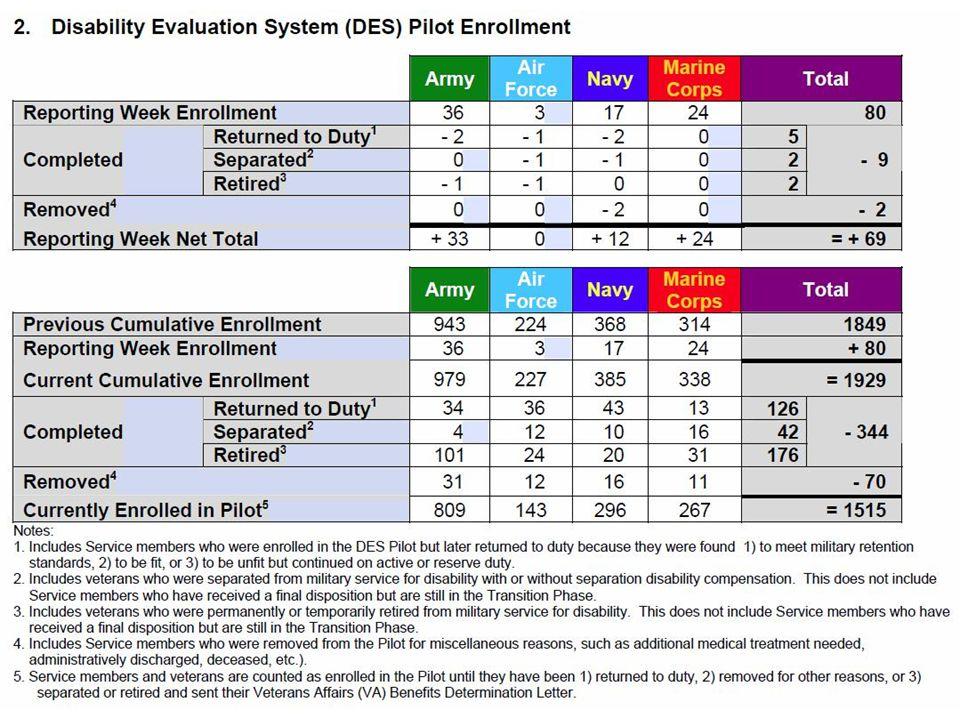 DES Pilot Enrollment as of April 19, 2009