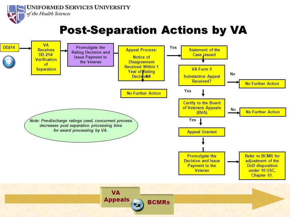 Post-Separation Actions by VA