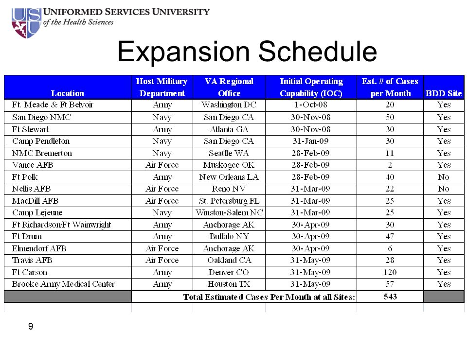 Expansion Schedule