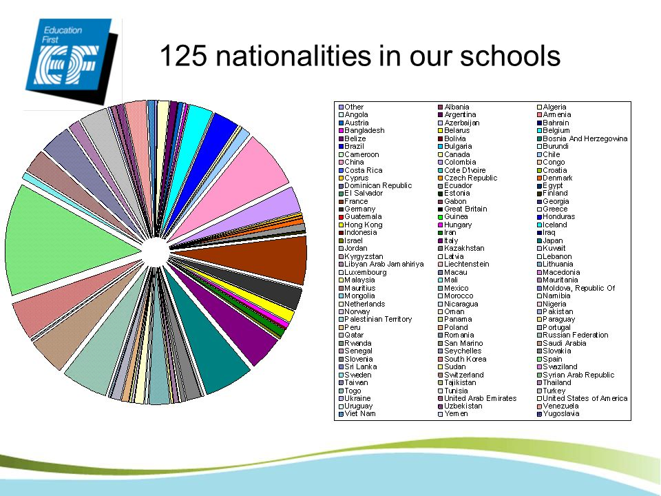 125 nationalities in our schools
