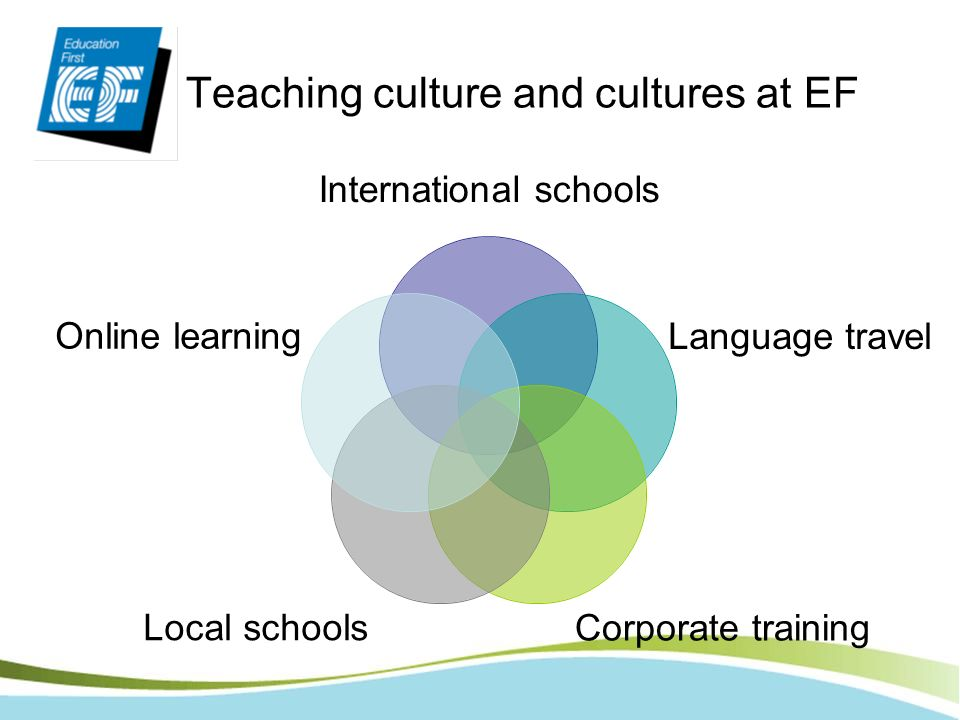 Teaching culture and cultures at EF