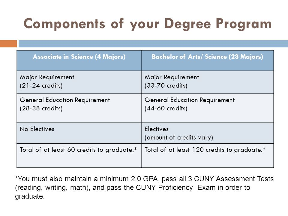 Components of your Degree Program