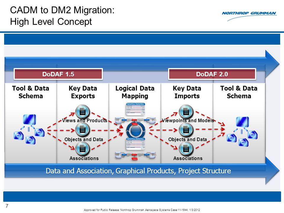 CADM to DM2 Migration: High Level Concept