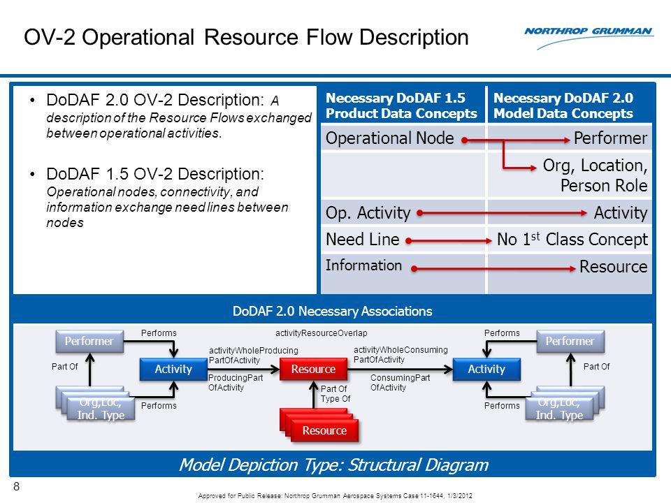 OV-2 Operational Resource Flow Description