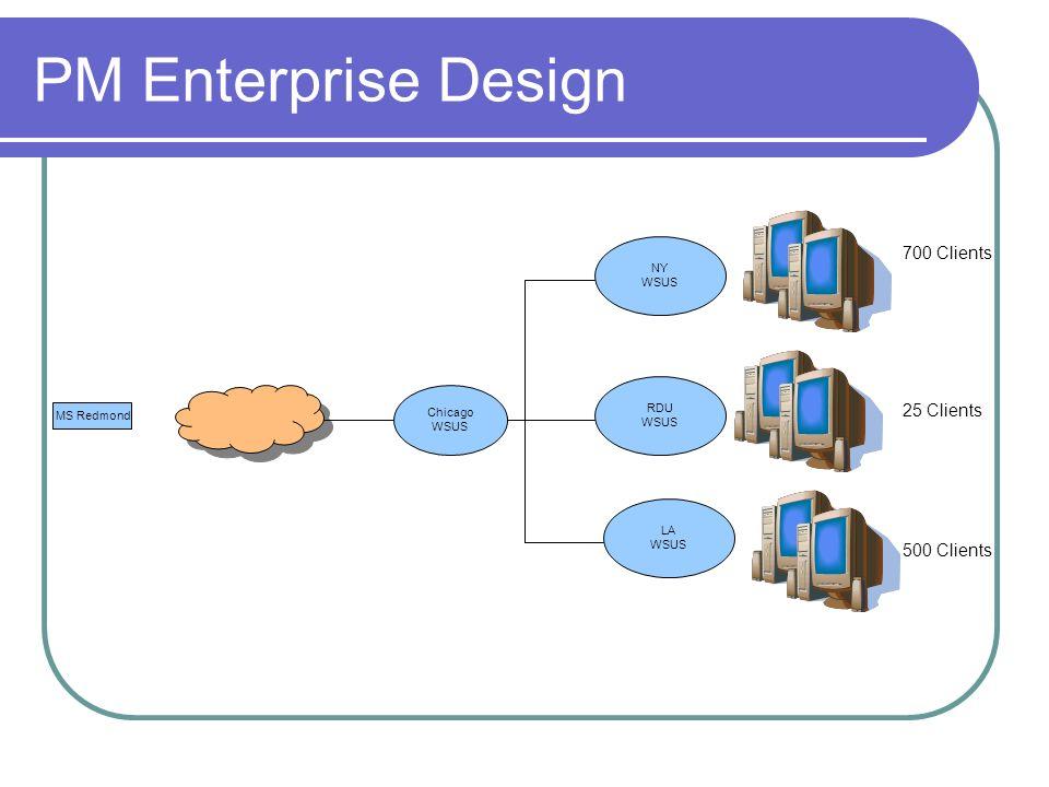 PM Enterprise Design 700 Clients 25 Clients 500 Clients NY WSUS RDU