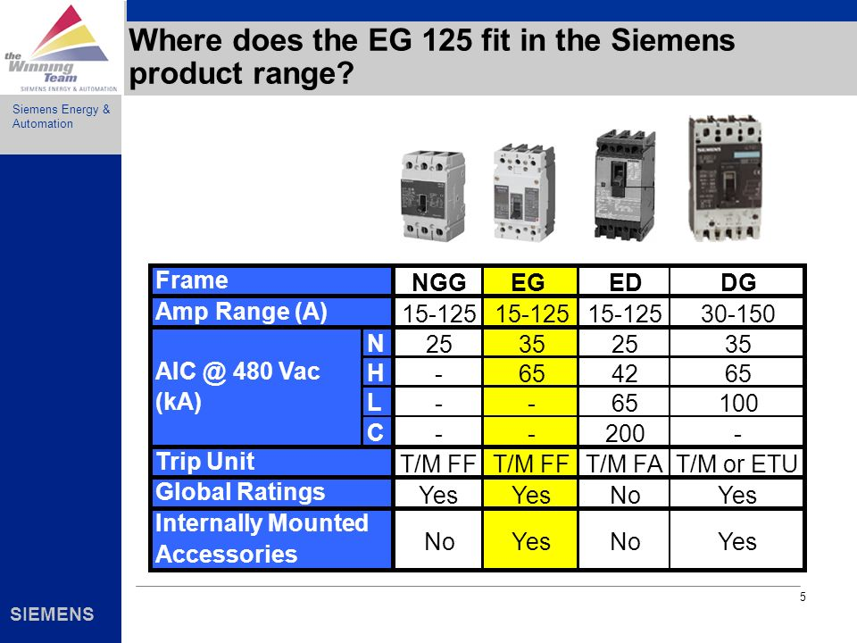 Where does the EG 125 fit in the Siemens product range