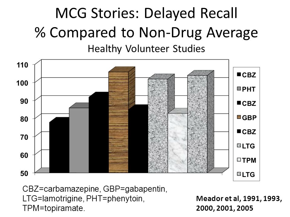 MCG Stories: Delayed Recall % Compared to Non-Drug Average Healthy Volunteer Studies