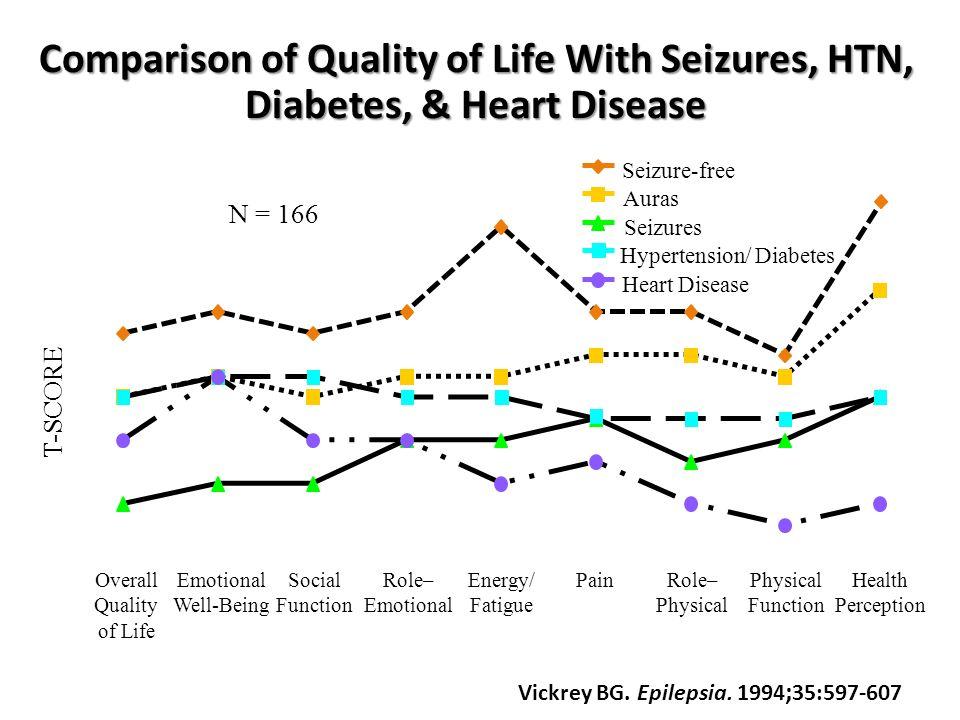 Vickrey BG. Epilepsia. 1994;35:597-607