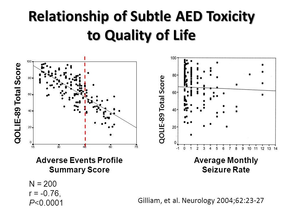 Relationship of Subtle AED Toxicity Adverse Events Profile