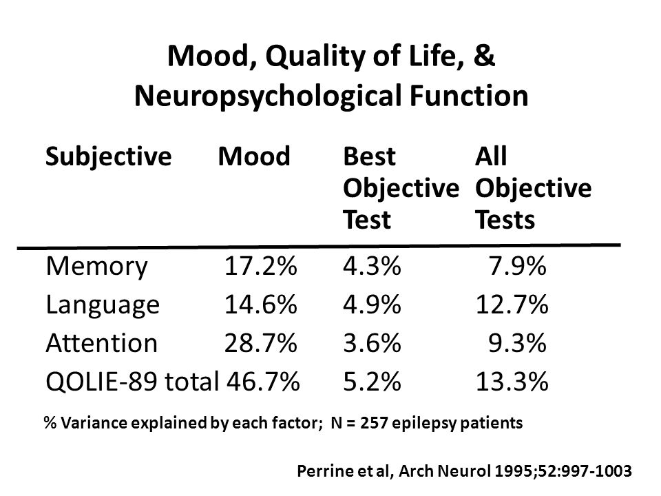 Mood, Quality of Life, & Neuropsychological Function