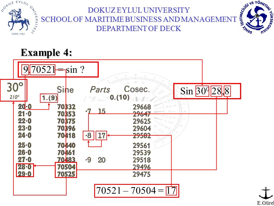 Example 4: 9,70521 = sin Sin 300 28,8 70521 – 70504 = 17