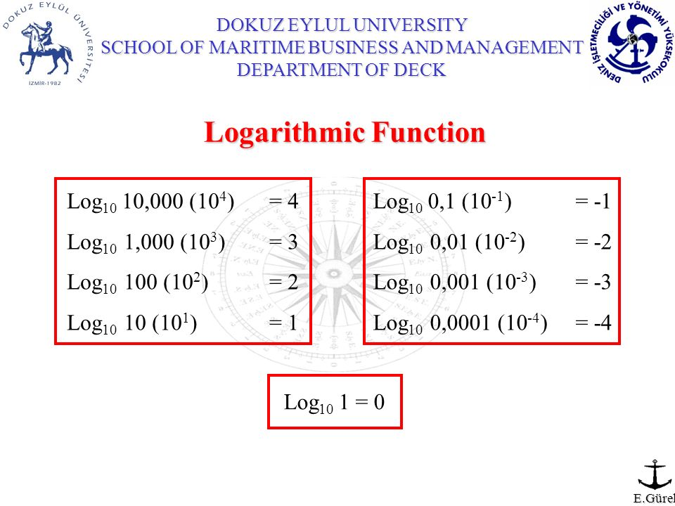 Logarithmic Function Log10 10,000 (104) = 4 Log10 1,000 (103) = 3