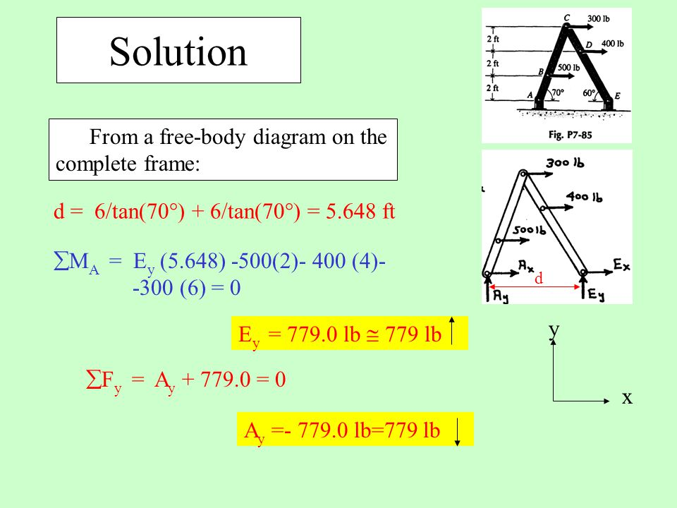 Solution From a free-body diagram on the complete frame: