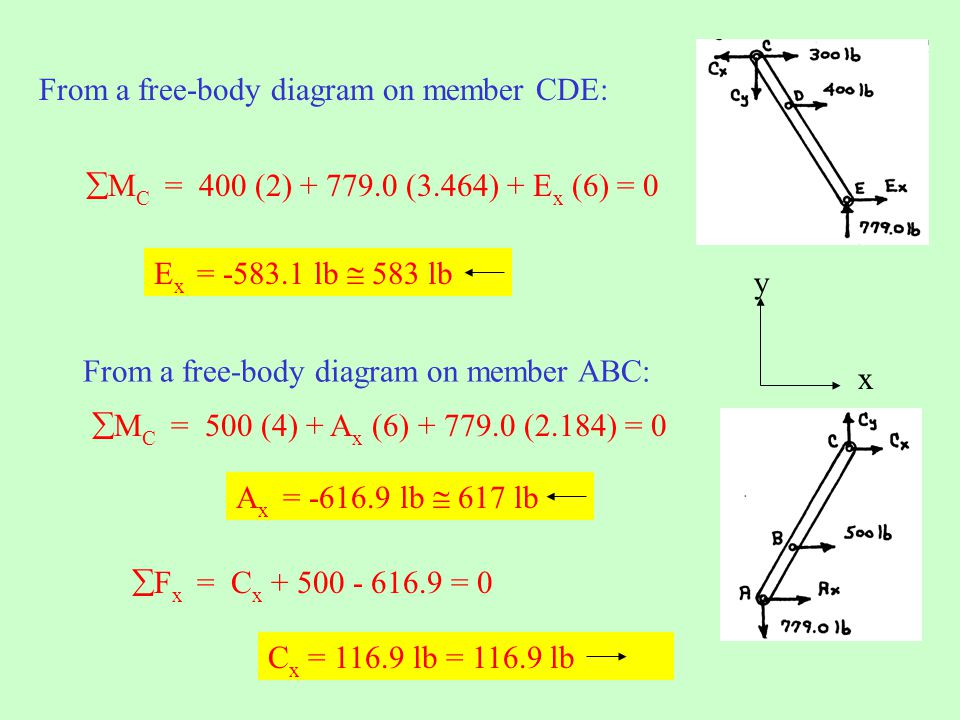 From a free-body diagram on member CDE: