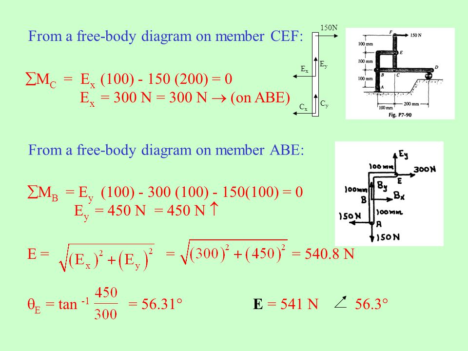 From a free-body diagram on member CEF: