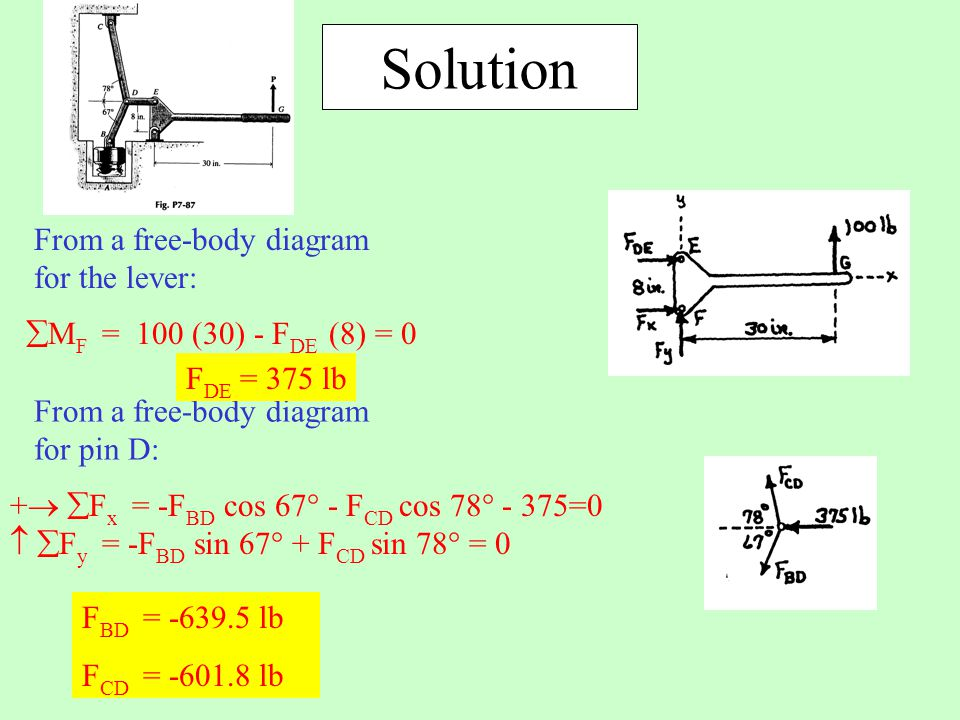 Solution From a free-body diagram for the lever: