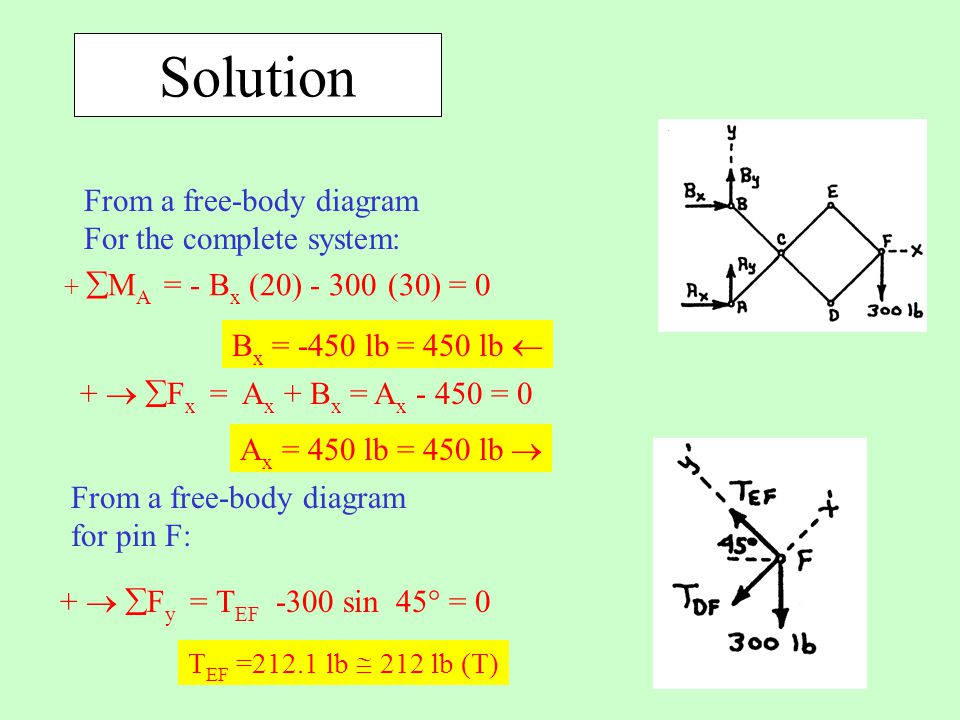Solution From a free-body diagram For the complete system: