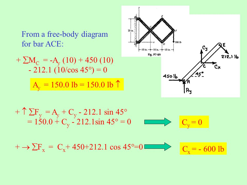 From a free-body diagram