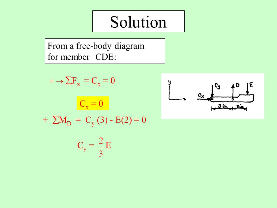 Solution From a free-body diagram for member CDE: Cx = 0